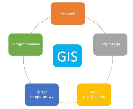 Schemat systemu GIS